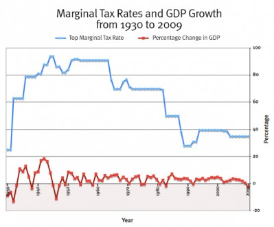 Top Marginal Tax Rate vs GDP Growth