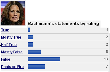 Politifact on Bachmann