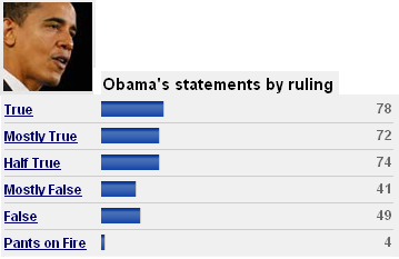 Politifact on Barack Obama